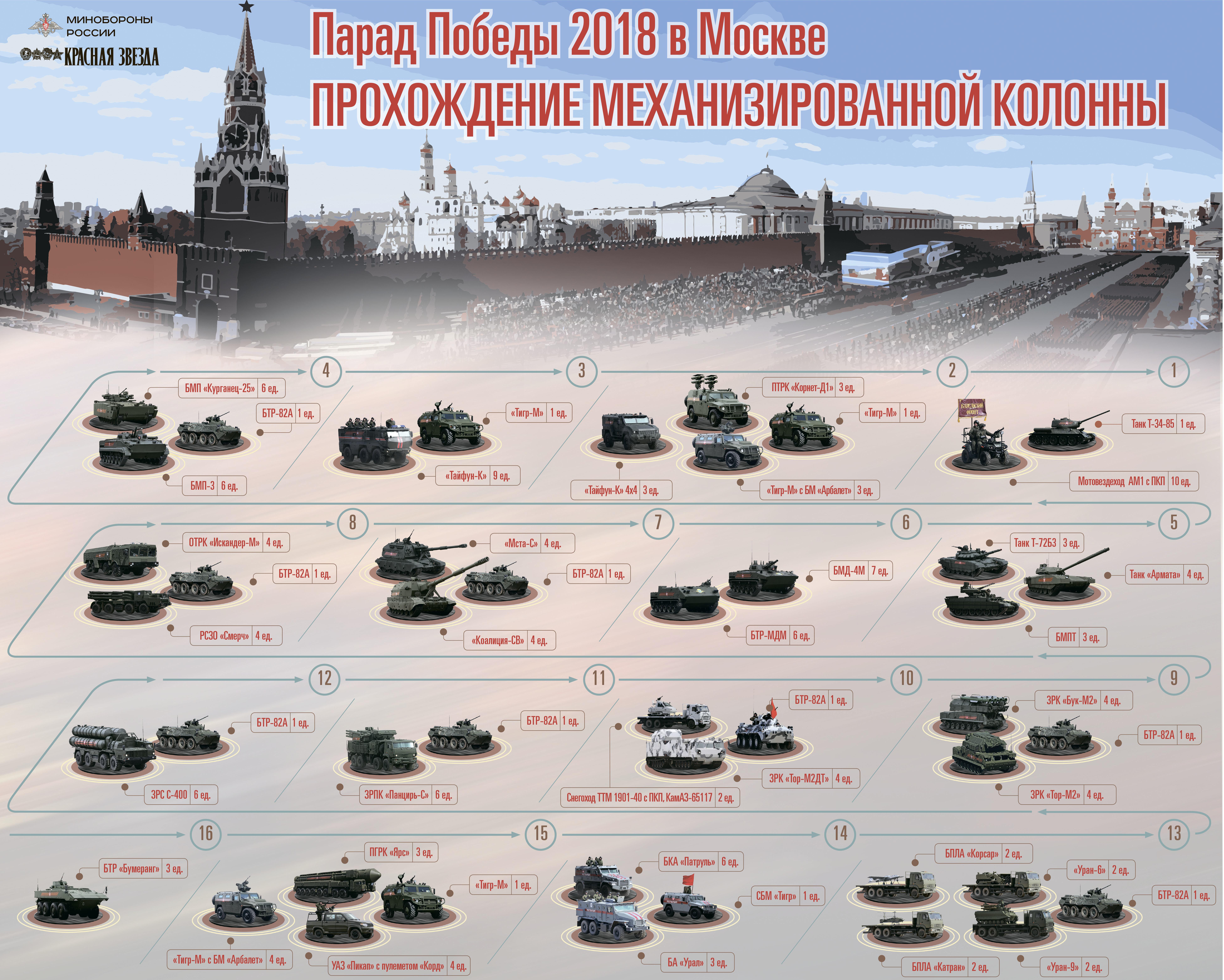 Насайте Минобороны начал работу раздел опараде Победы в столице России