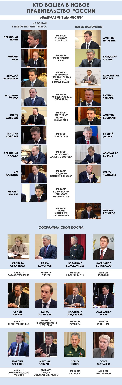 федеральные министры россии кто какой пост занимает деньги на дом оплатить банковской картой через интернет