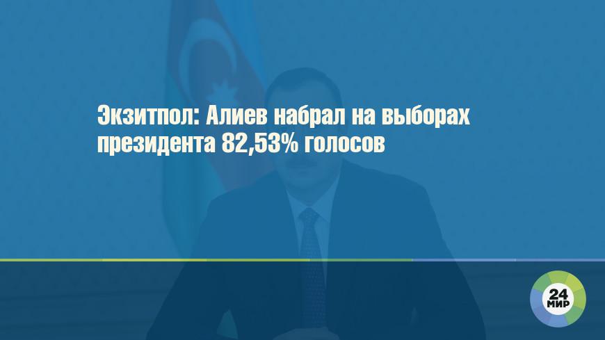 Экзитпол: Алиев набрал на выборах президента 82,53% голосов